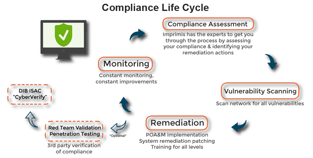 Compliance Life Cycle graphic