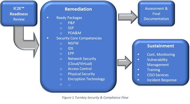 turnkeysecurity
